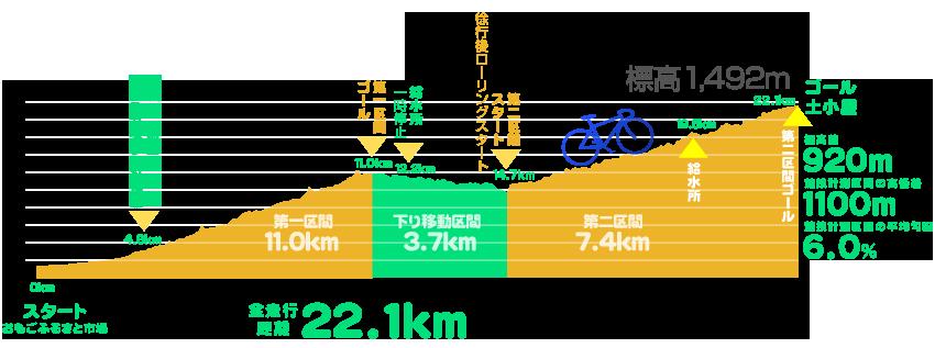石鎚山ヒルクライム|コースデータ